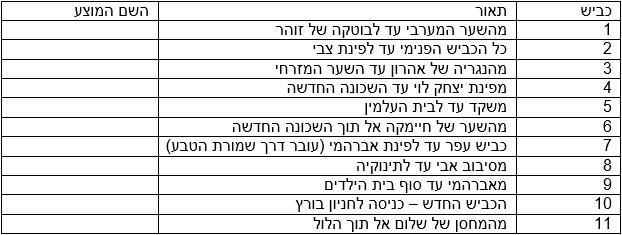 KibbutzStreetsNames